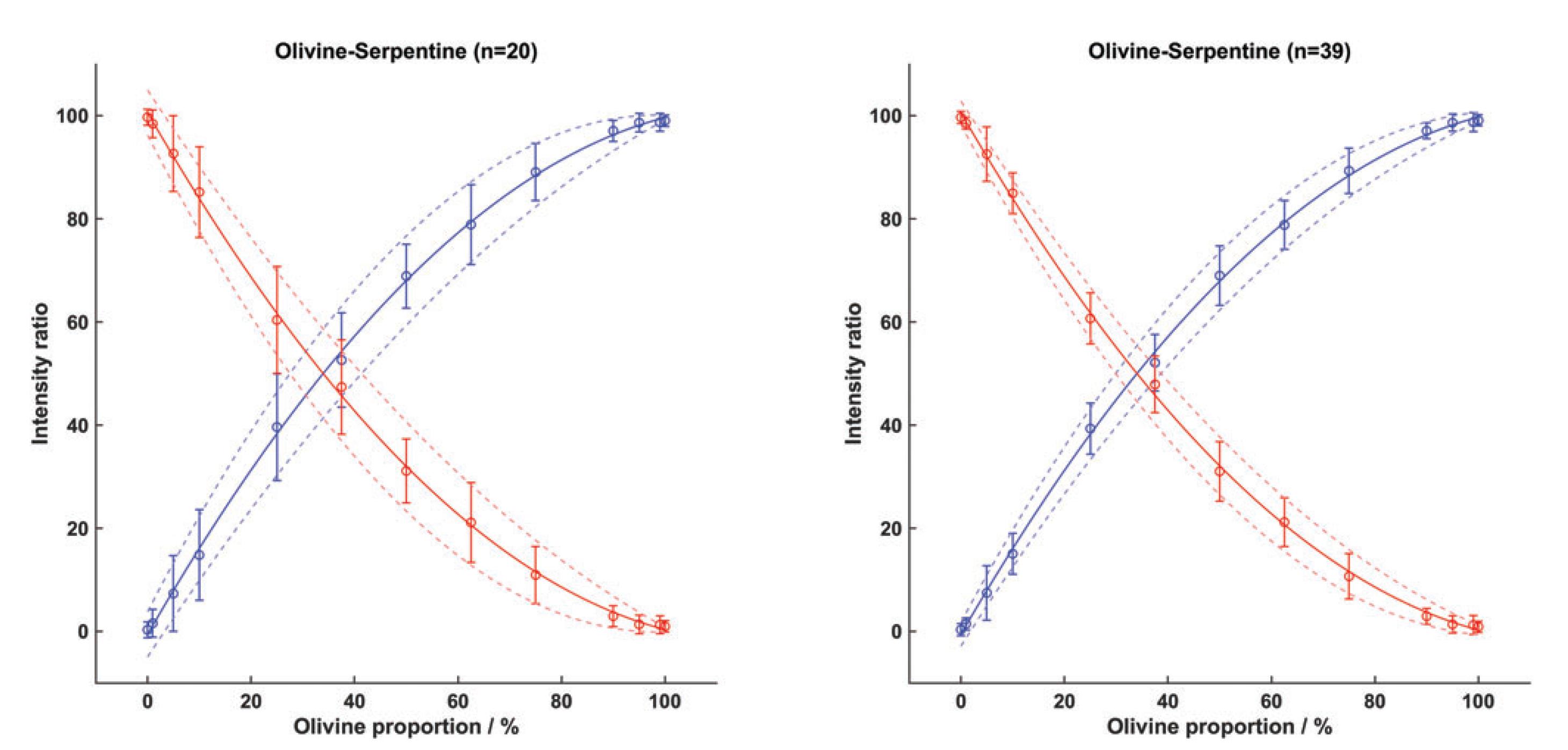 oli-serp ratio plot
